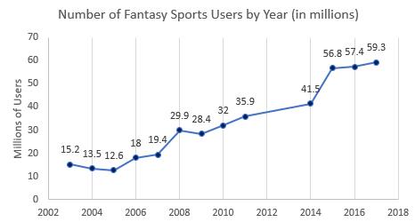 Fantasy App Users