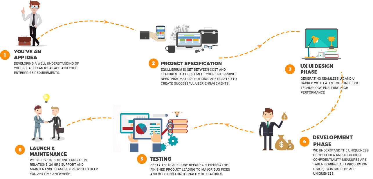 Web & app development process