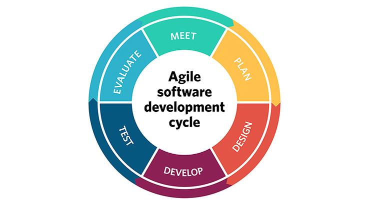 Procedure of Agile Software Development