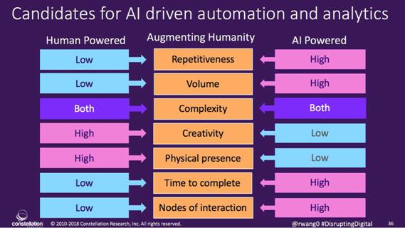 AI Driven Automation