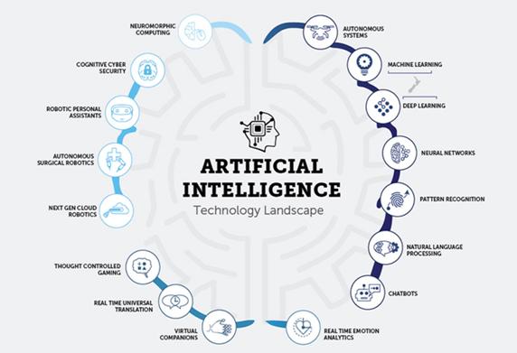 AI Technology Landscape