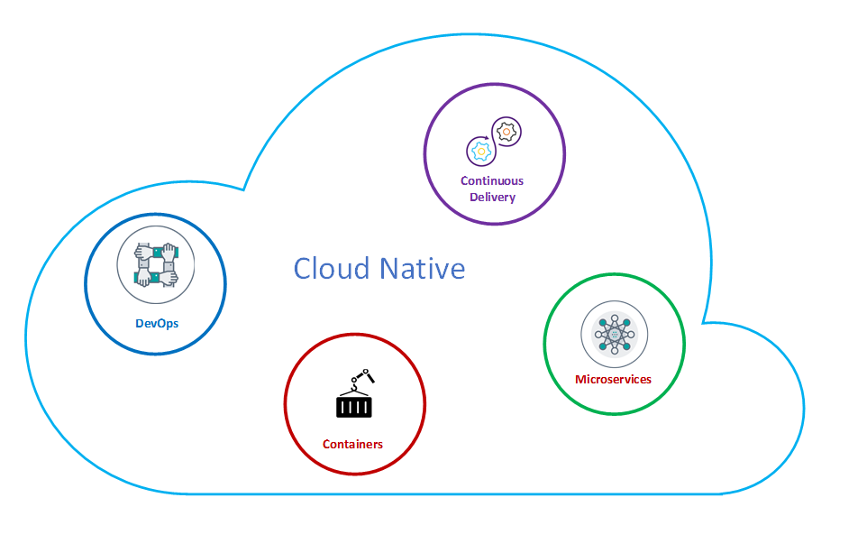 Architecture Elements of Cloud Native