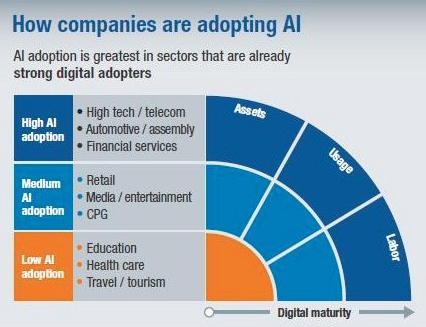 Companies Adopting AI