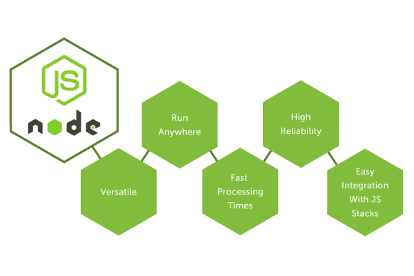 Node.js-Development-Company