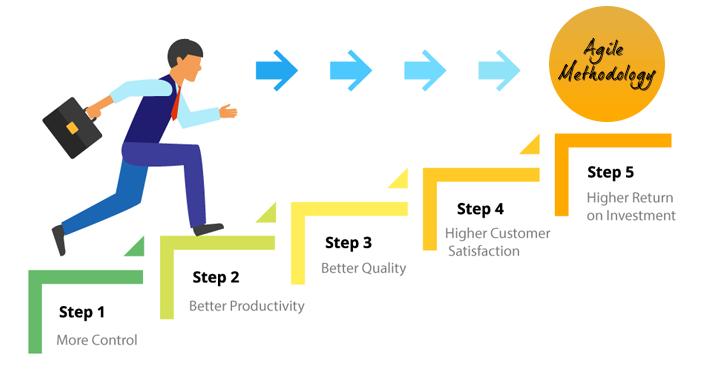 Agile-Methodology-benefit-1
