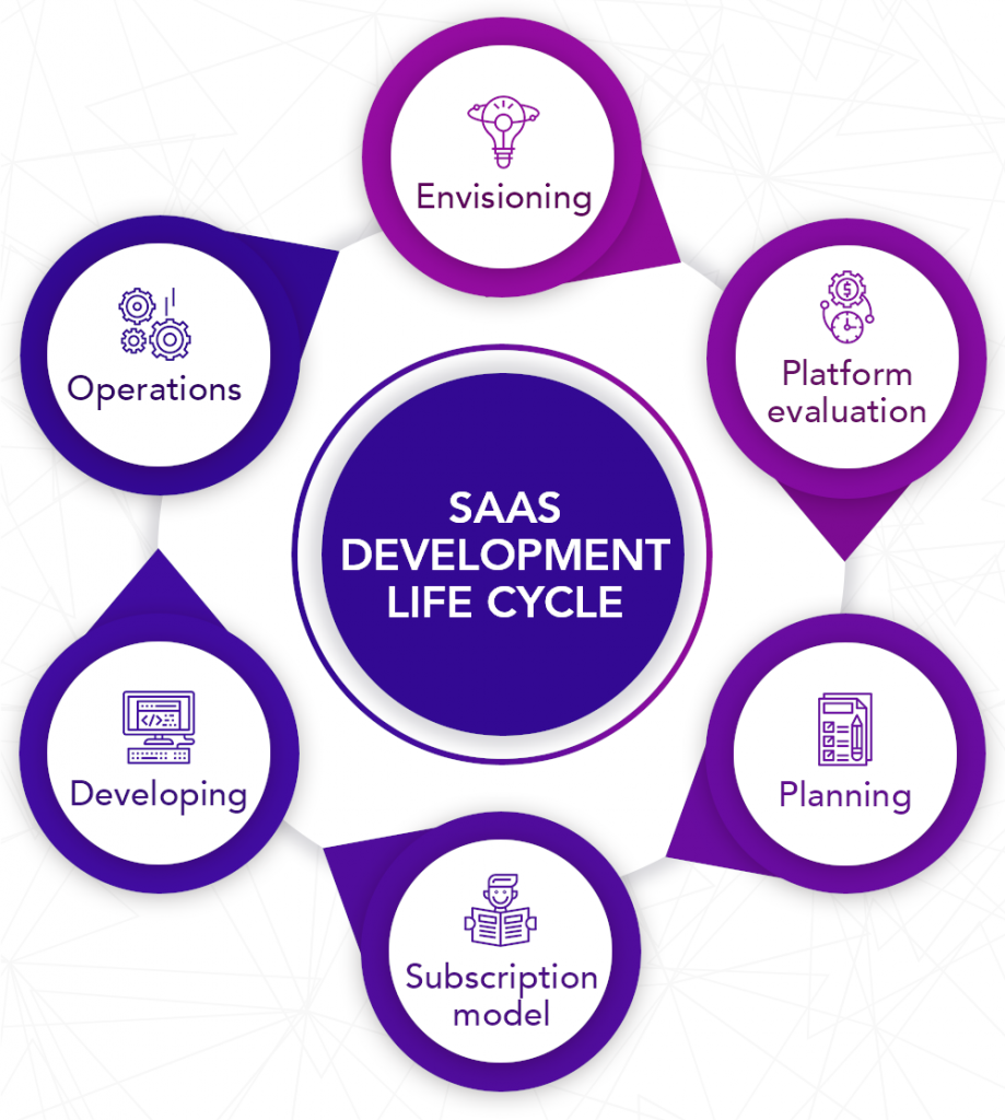 SaaS-development-Live-Cycle