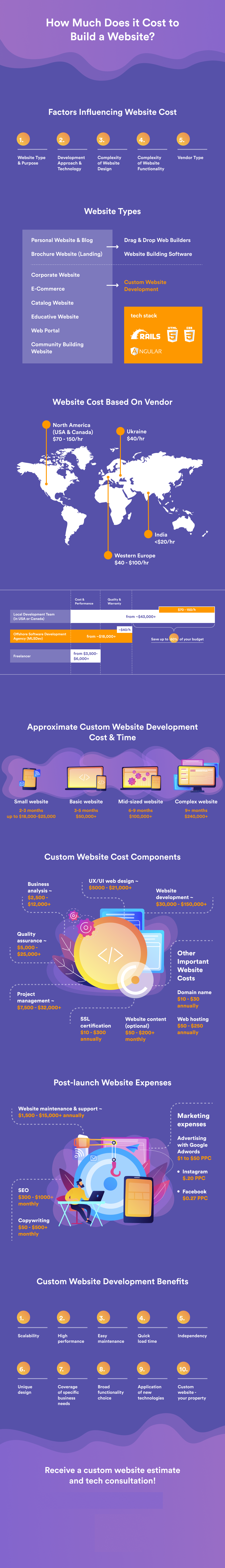 cost of development website