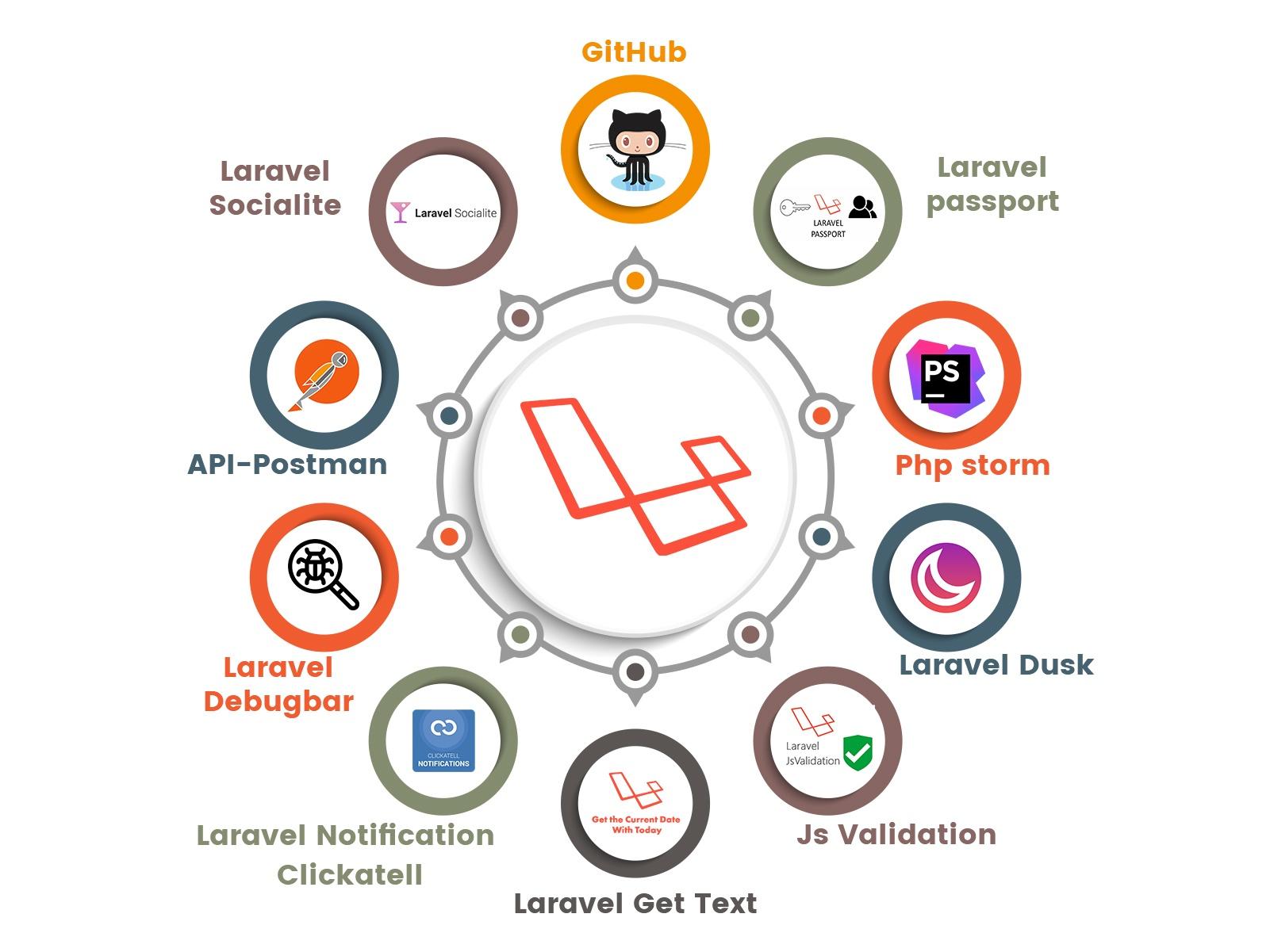 Laravel-Development-Blog