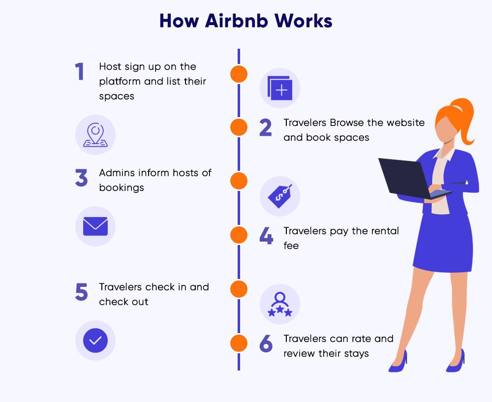 airbnb work