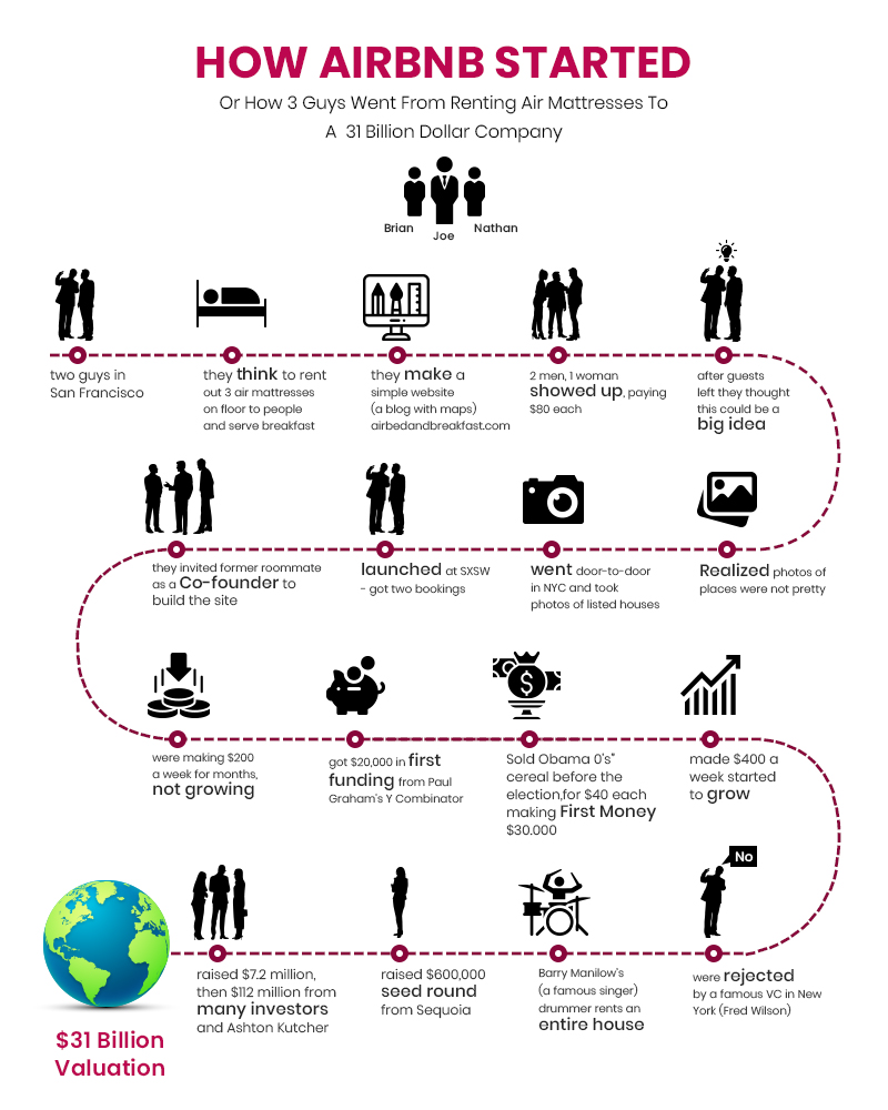complete-timeline-path-airbnb