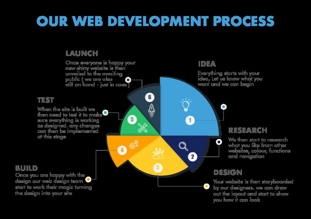 our-web-development-process