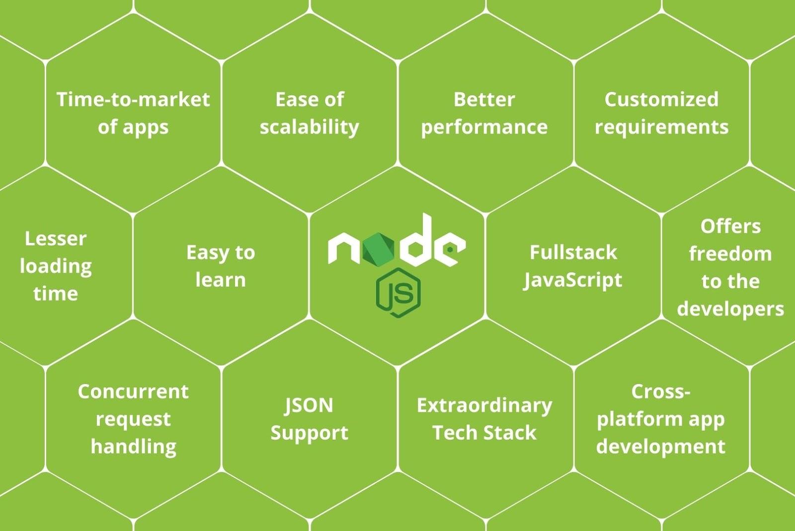 Advantages of Nodejs