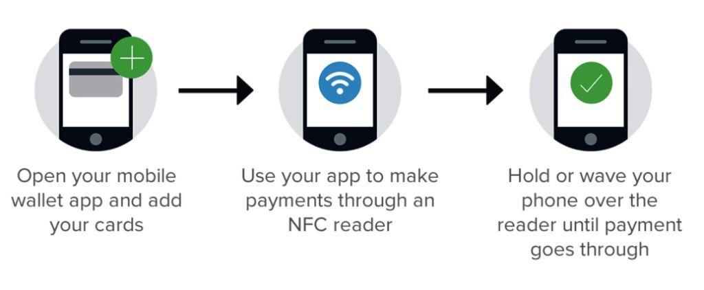mobile wallet works