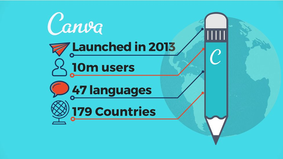 How Did Canva Start