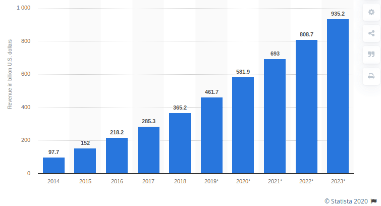 Mobile-app-revenues